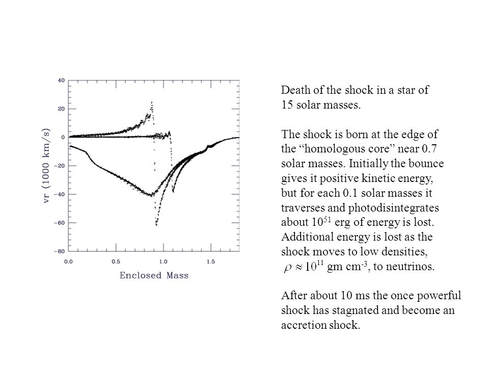 Death of the shock in a star of 15 solar masses.