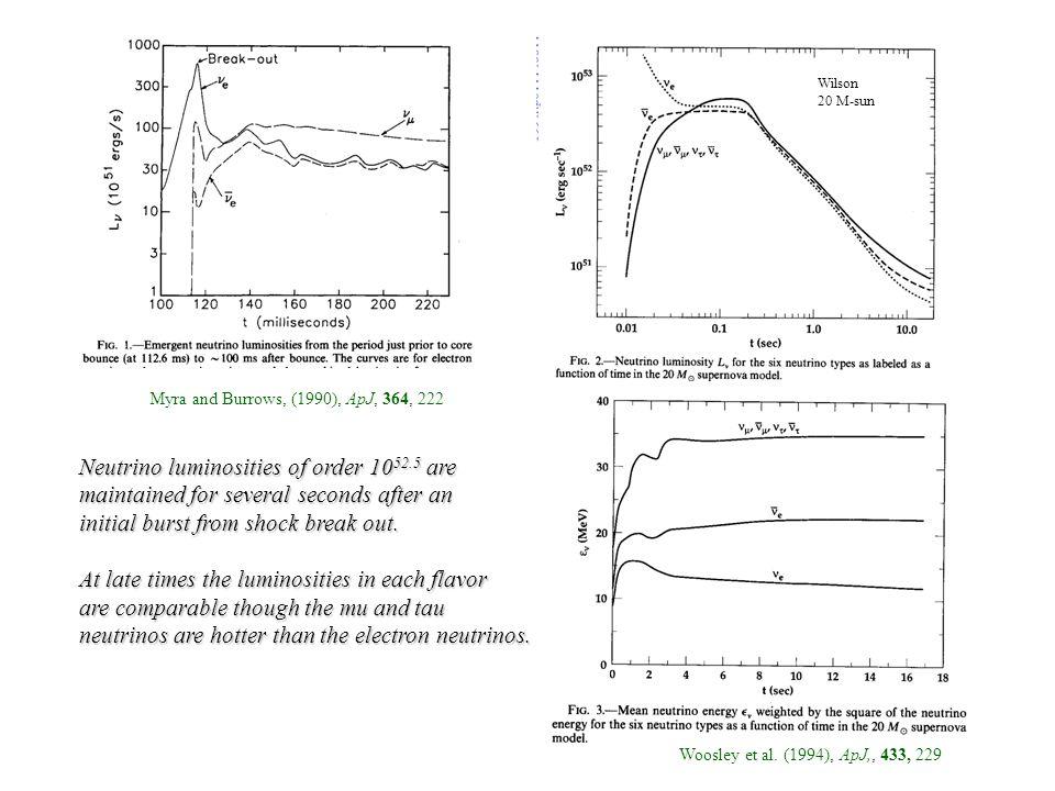Myra and Burrows, (1990), ApJ, 364, 222 Woosley et al.