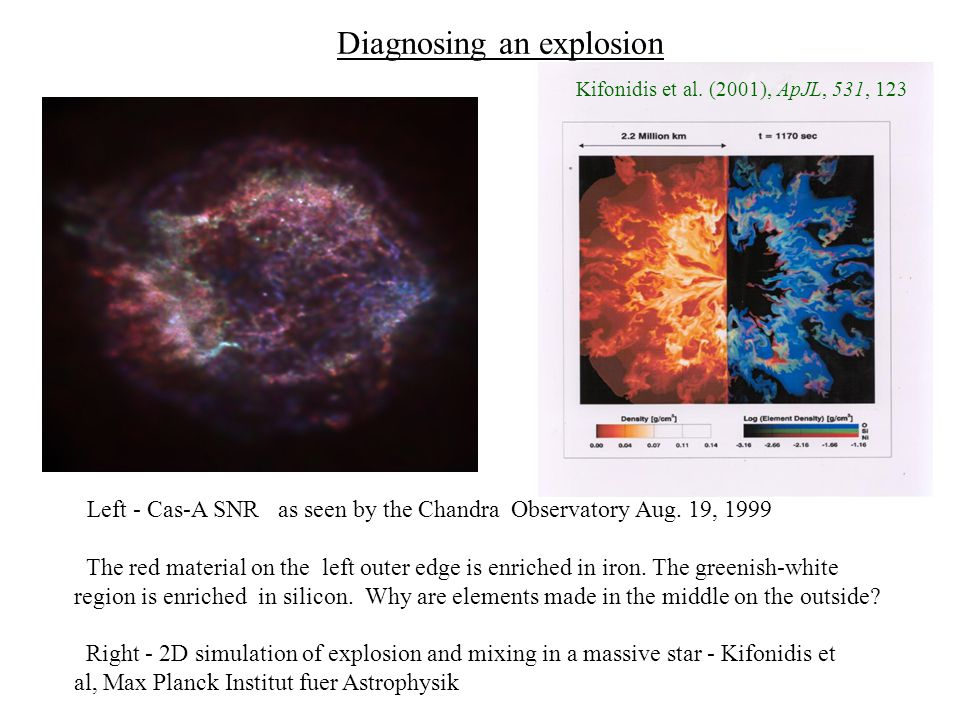 Left - Cas-A SNR as seen by the Chandra Observatory Aug.