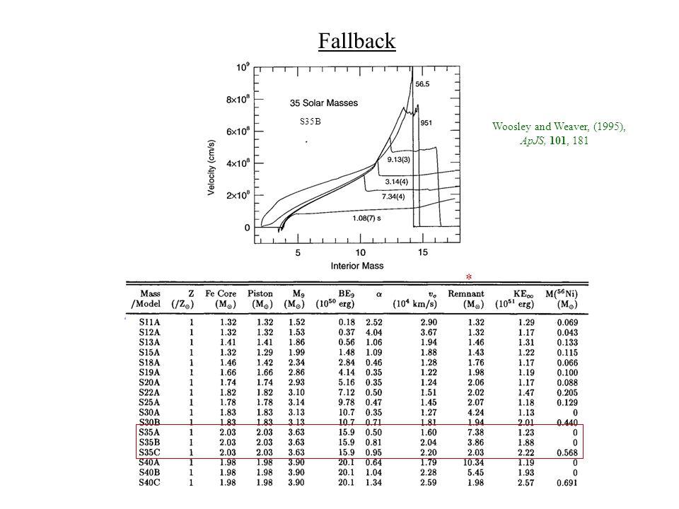 Fallback * Woosley and Weaver, (1995), ApJS, 101, 181 S35B