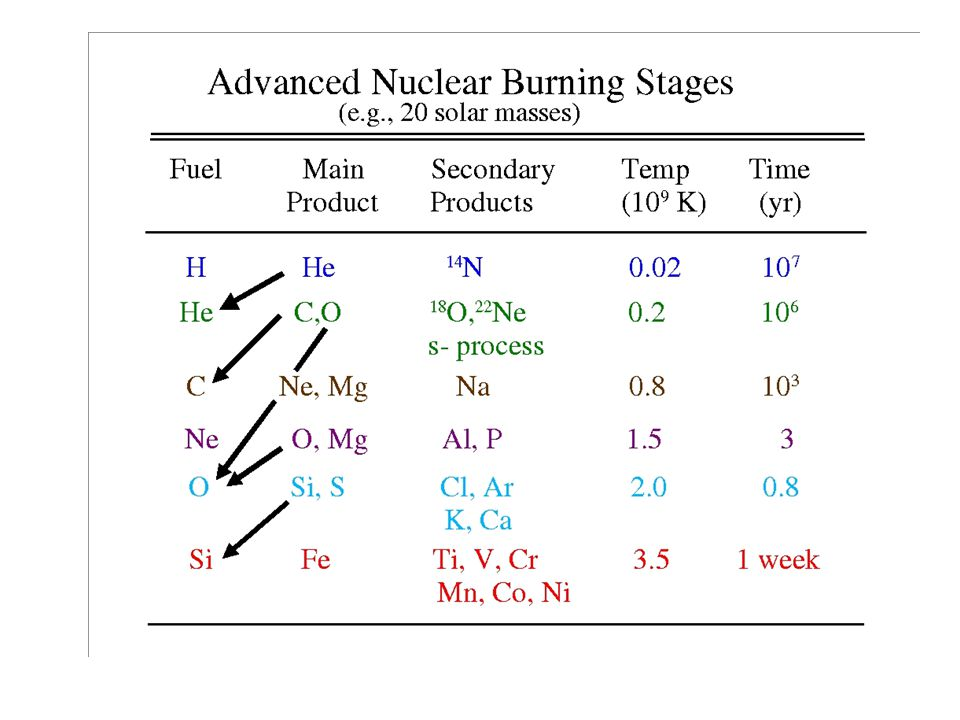 With each progressive burning stage the central entropy decreases.