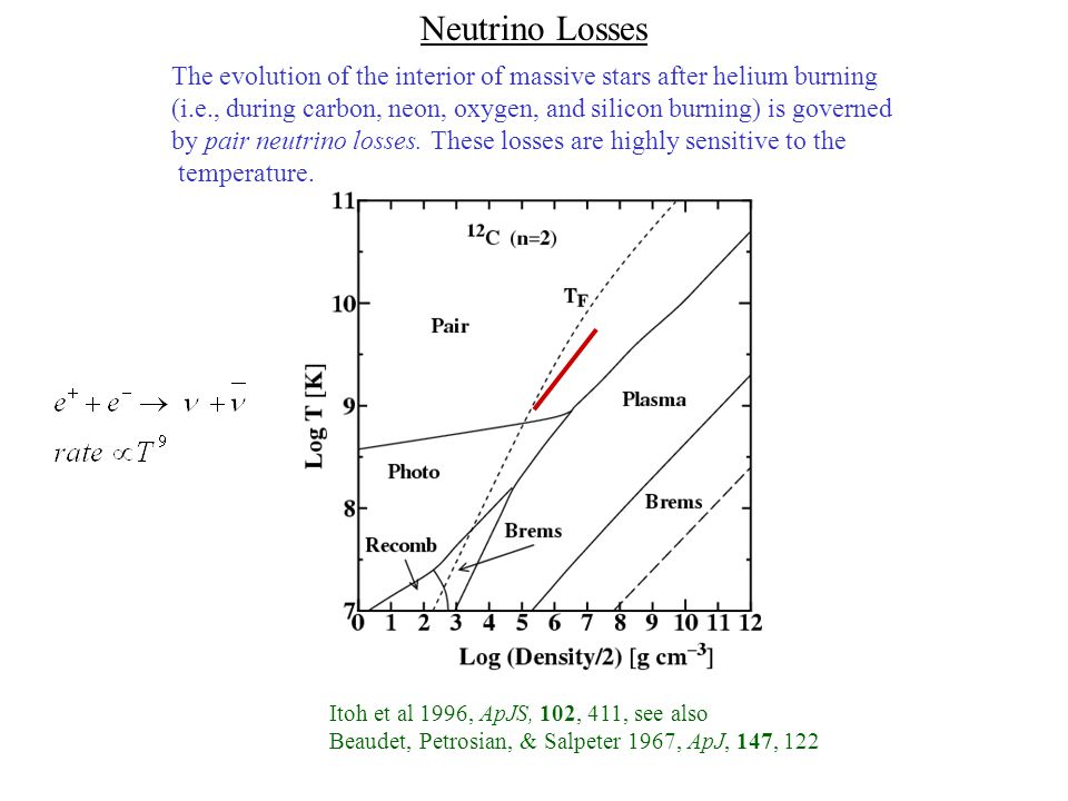 The advanced burning stages of massive stars occur in a state of nearly balanced power with energy generation from nuclear fusion balancing neutrino losses to pair annihilation Assuming since the main sequence Such a plot yields the correct burning temperature to good accuracy