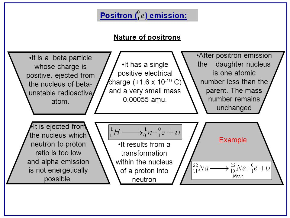 Nature of positrons It is a beta particle whose charge is positive.
