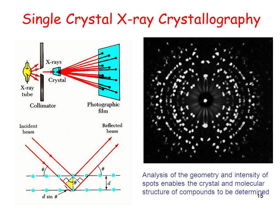 15 Single Crystal X-ray Crystallography Analysis of the geometry and intensity of spots enables the crystal and molecular structure of compounds to be determined 15