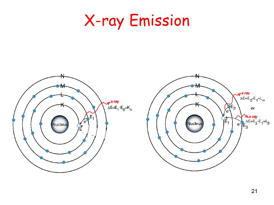 21 X-ray Emission 21