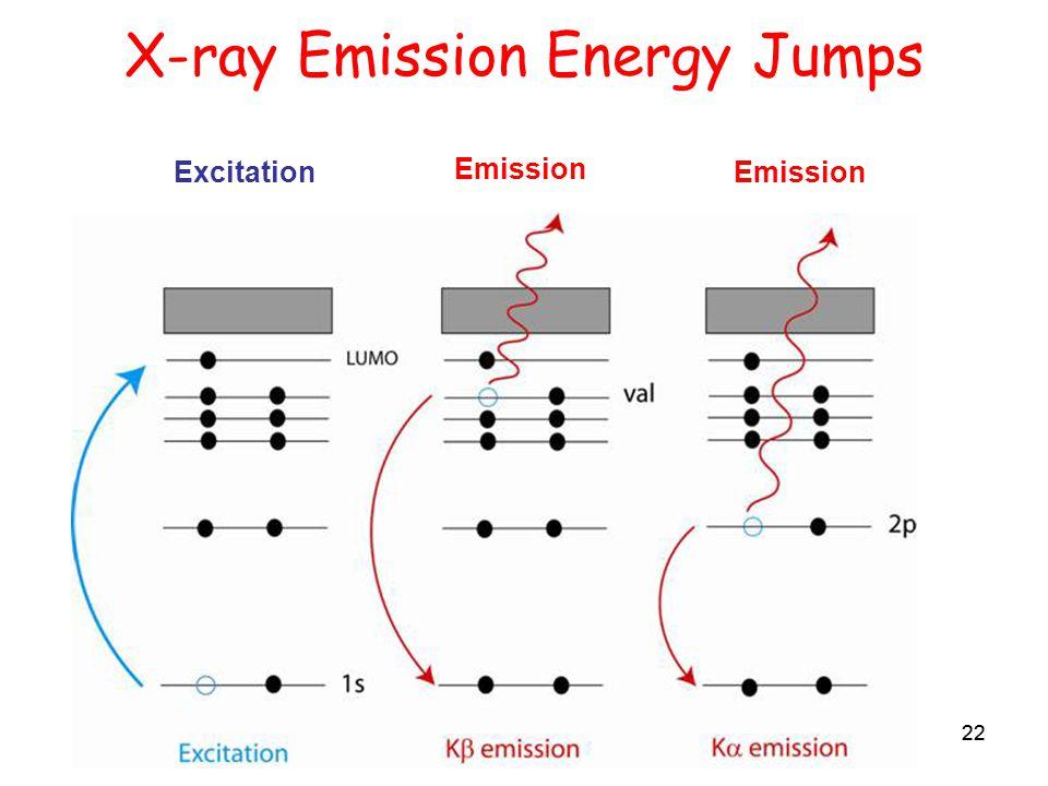 22 X-ray Emission Energy Jumps 22 Excitation Emission