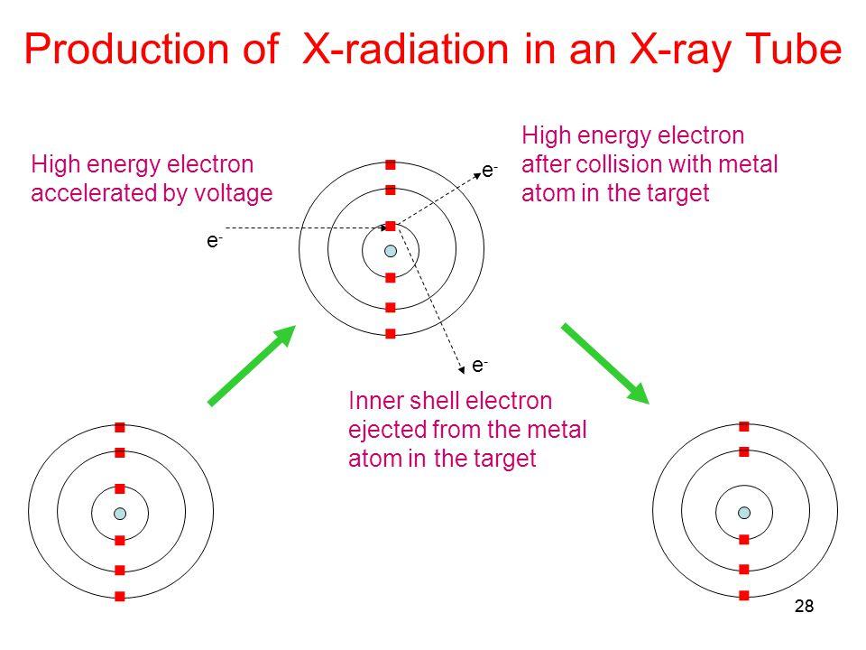 28 Production of X-radiation in an X-ray Tube e-e- e-e- e-e-.................