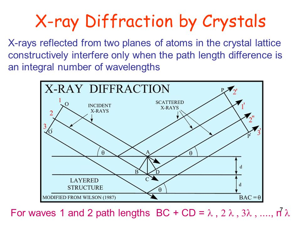 7 X-ray Diffraction by Crystals X-rays reflected from two planes of atoms in the crystal lattice constructively interfere only when the path length difference is an integral number of wavelengths For waves 1 and 2 path lengths BC + CD = , ...., n 7