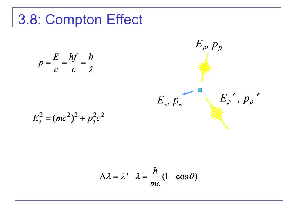 3.8: Compton Effect E p, p p E p ', p p ' E e, p e
