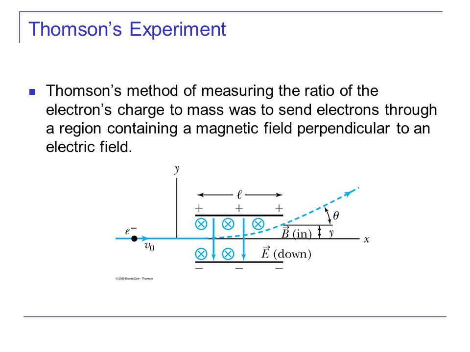 Thomson's method of measuring the ratio of the electron's charge to mass was to send electrons through a region containing a magnetic field perpendicular to an electric field.
