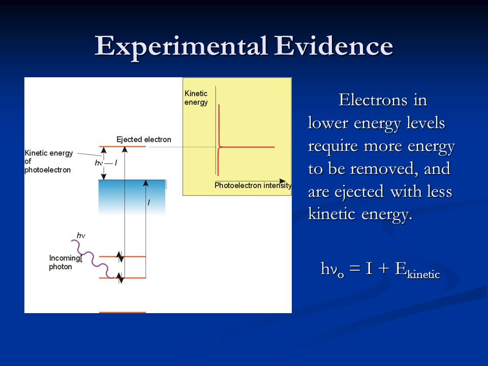 Experimental Evidence Electrons in lower energy levels require more energy to be removed, and are ejected with less kinetic energy.
