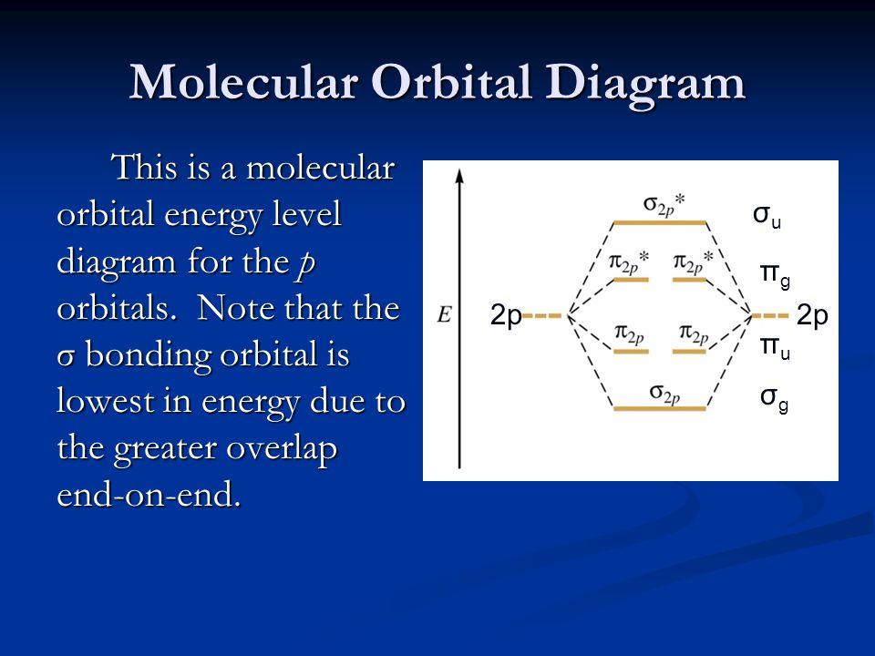 Molecular Orbital Diagram This is a molecular orbital energy level diagram for the p orbitals.