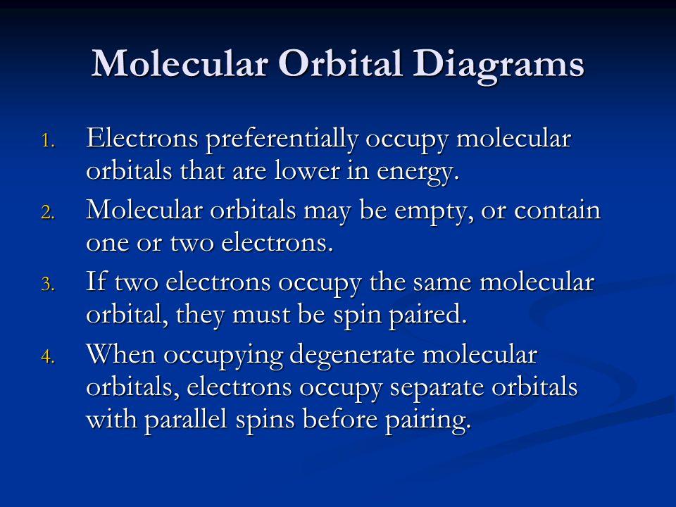 Molecular Orbital Diagrams 1.