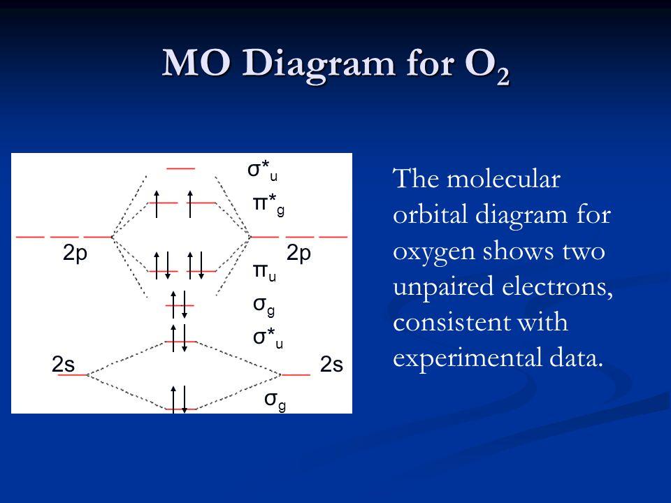 MO Diagram for O 2 2p 2s σgσg σ*uσ*u σgσg πuπu π*gπ*g σ*uσ*u The molecular orbital diagram for oxygen shows two unpaired electrons, consistent with experimental data.