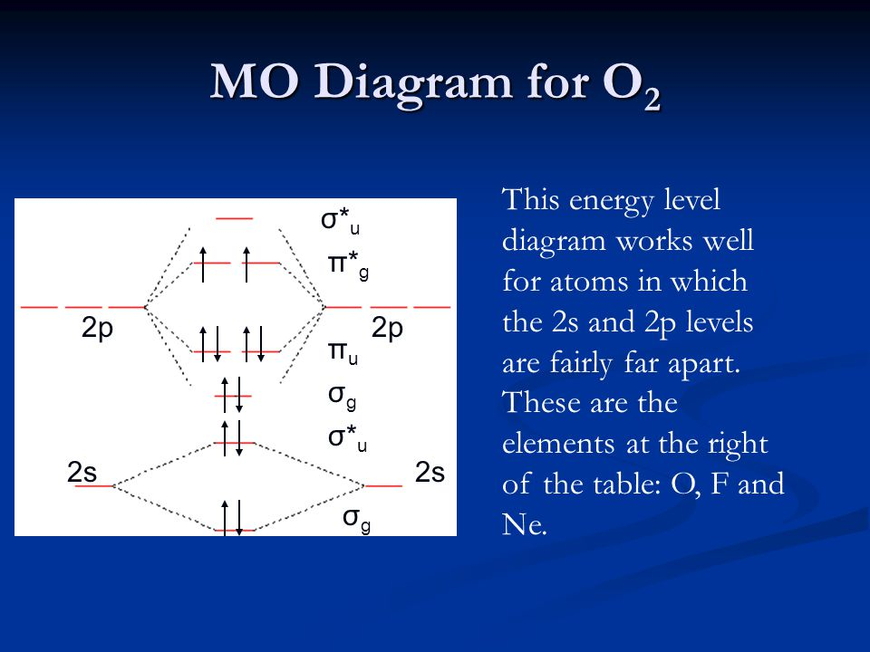 MO Diagram for O 2 2p 2s σgσg σ*uσ*u σgσg πuπu π*gπ*g σ*uσ*u This energy level diagram works well for atoms in which the 2s and 2p levels are fairly far apart.