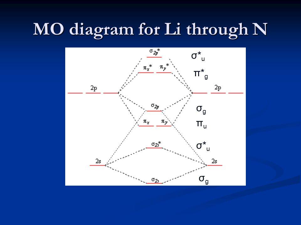 MO diagram for Li through N σgσg σgσg σ*uσ*u σ*uσ*u πuπu π*gπ*g