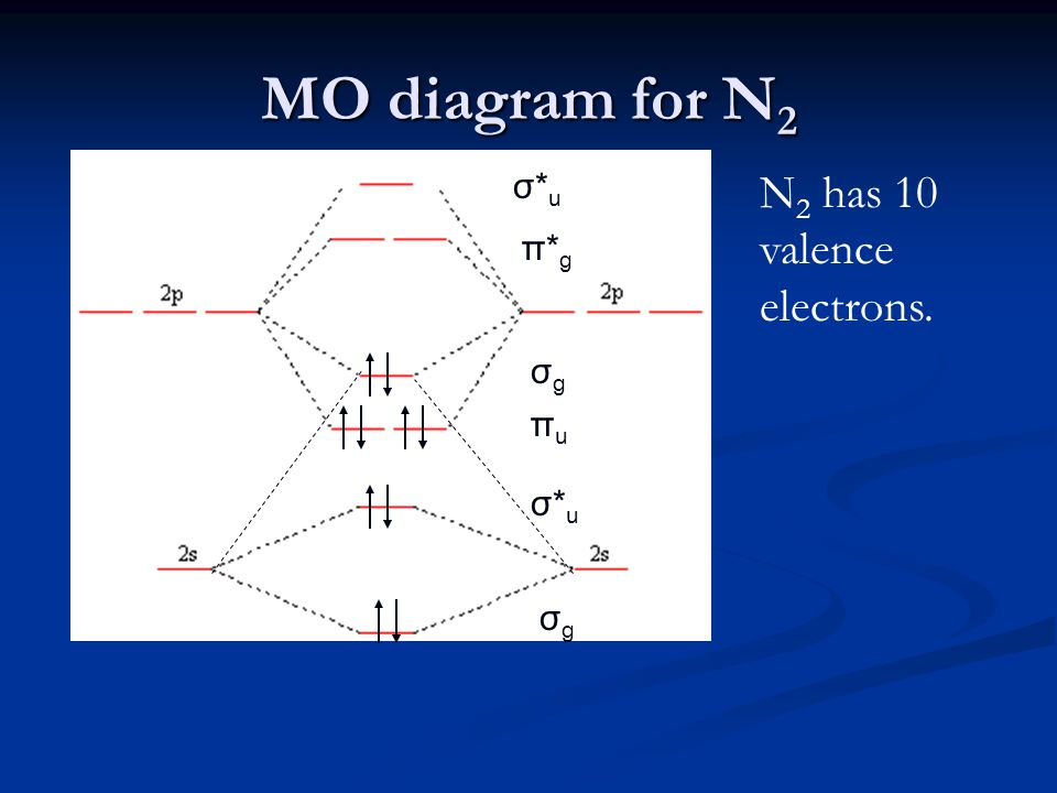 MO diagram for N 2 σgσg σgσg σ*uσ*u σ*uσ*u πuπu π*gπ*g N 2 has 10 valence electrons.