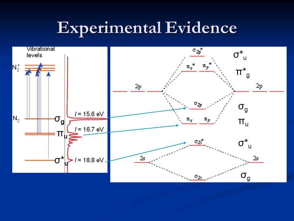 Experimental Evidence σgσg πuπu σ*uσ*u σgσg σgσg σ*uσ*u σ*uσ*u πuπu π*gπ*g