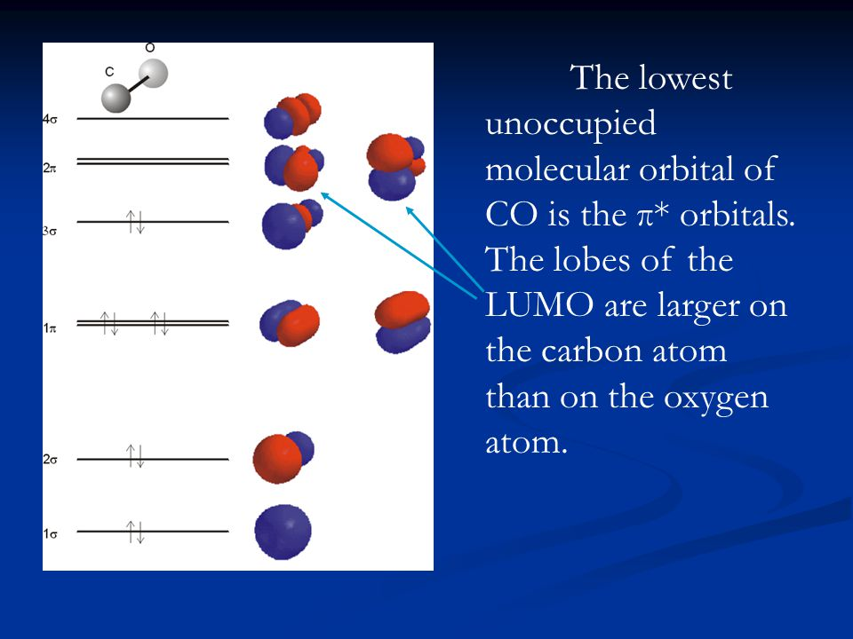 The lowest unoccupied molecular orbital of CO is the π* orbitals. The lobes of the LUMO are larger on the carbon atom than on the oxygen atom.