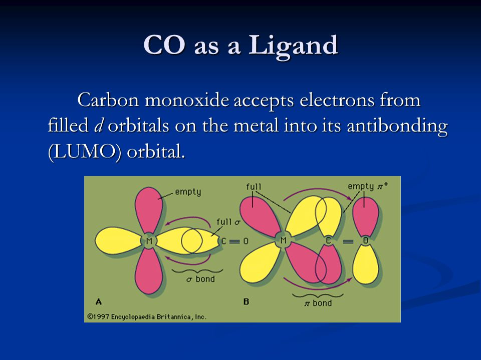 CO as a Ligand Carbon monoxide accepts electrons from filled d orbitals on the metal into its antibonding (LUMO) orbital.