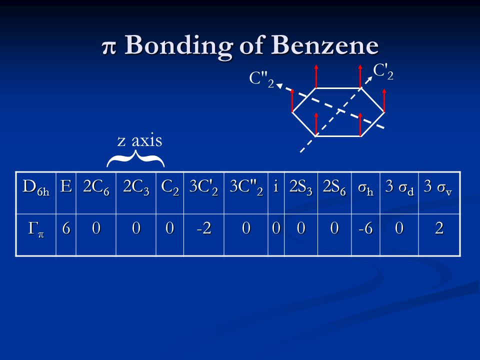 π Bonding of Benzene D 6h E 2C 6 2C 3 C2C2C2C2 3C′ 2 3C″ 2 i 2S 3 2S 6 σhσhσhσh 3 σ d 3 σ v ГπГπГπГπ6000-20000-602 { z axis C′ 2 C″ 2