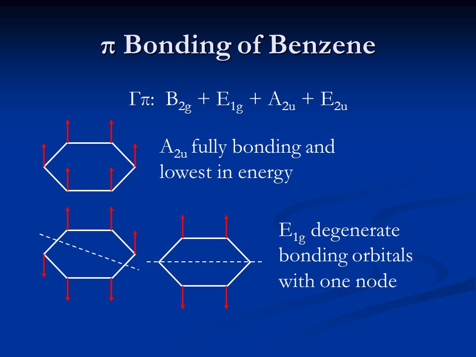 π Bonding of Benzene Гπ: B 2g + E 1g + A 2u + E 2u A 2u fully bonding and lowest in energy E 1g degenerate bonding orbitals with one node