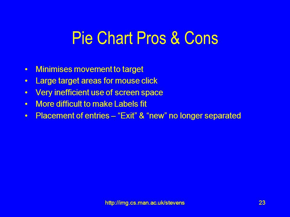 23http://img.cs.man.ac.uk/stevens Pie Chart Pros & Cons Minimises movement to target Large target areas for mouse click Very inefficient use of screen space More difficult to make Labels fit Placement of entries – Exit & new no longer separated
