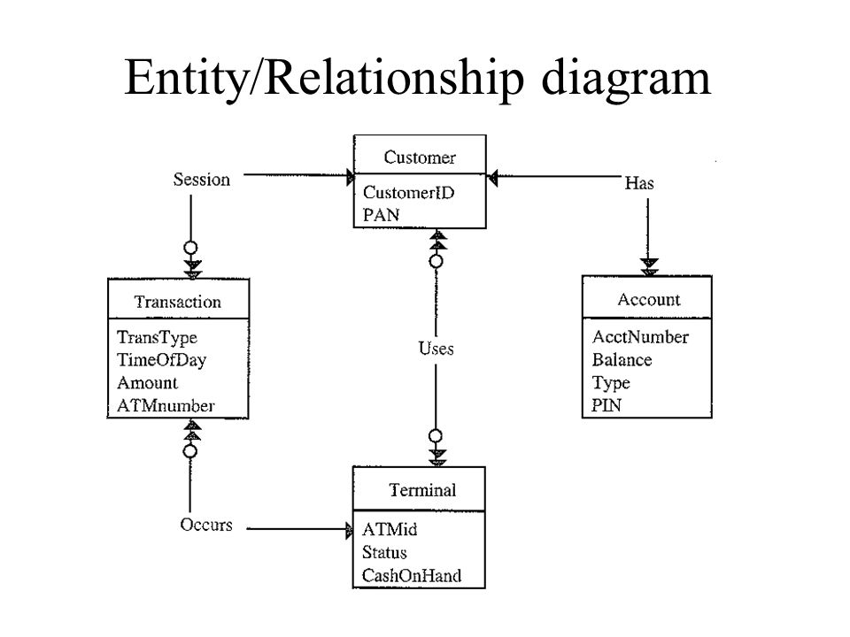 Entity/Relationship diagram