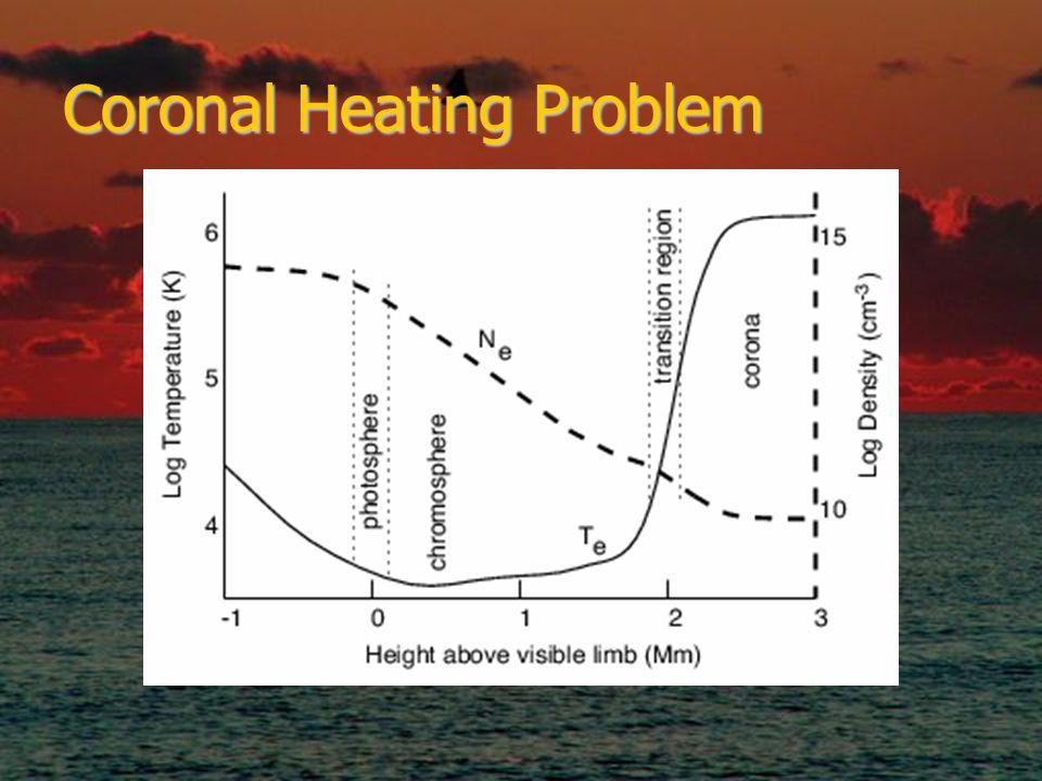 Coronal Heating Problem