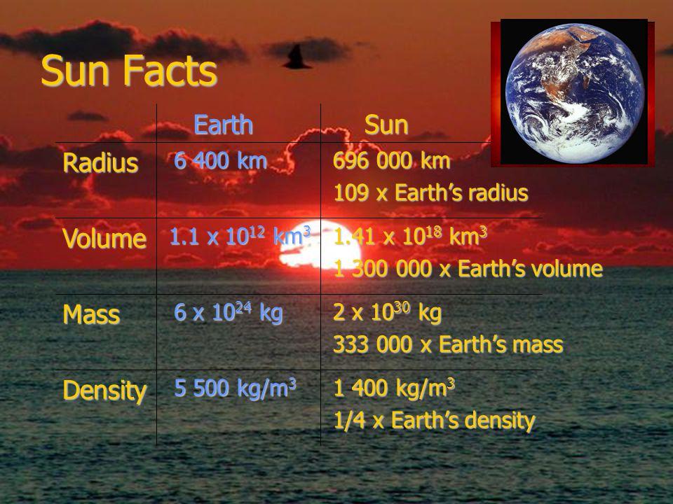 Sun Facts 1 400 kg/m 3 1/4 x Earth's density 5 500 kg/m 3 Density 2 x 10 30 kg 333 000 x Earth's mass 6 x 10 24 kg Mass 1.41 x 10 18 km 3 1 300 000 x Earth's volume 1.1 x 10 12 km 3 Volume 696 000 km 109 x Earth's radius 6 400 km Radius SunEarth