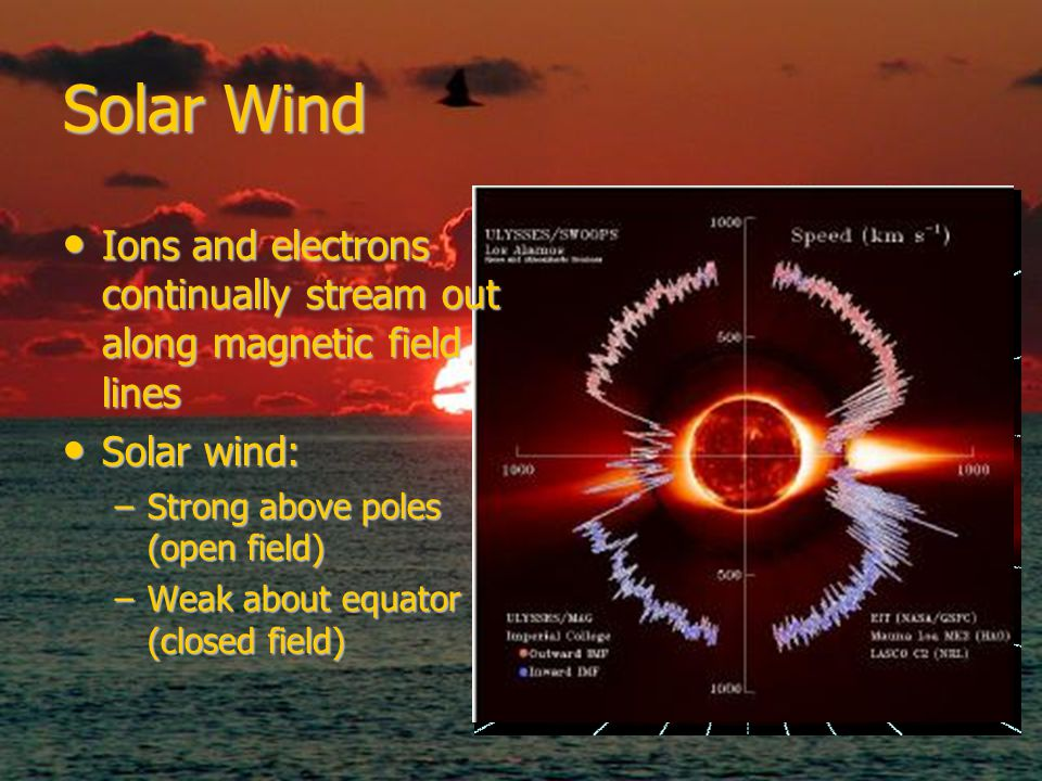 Solar Wind Ions and electrons continually stream out along magnetic field lines Ions and electrons continually stream out along magnetic field lines Solar wind: Solar wind: –Strong above poles (open field) –Weak about equator (closed field)