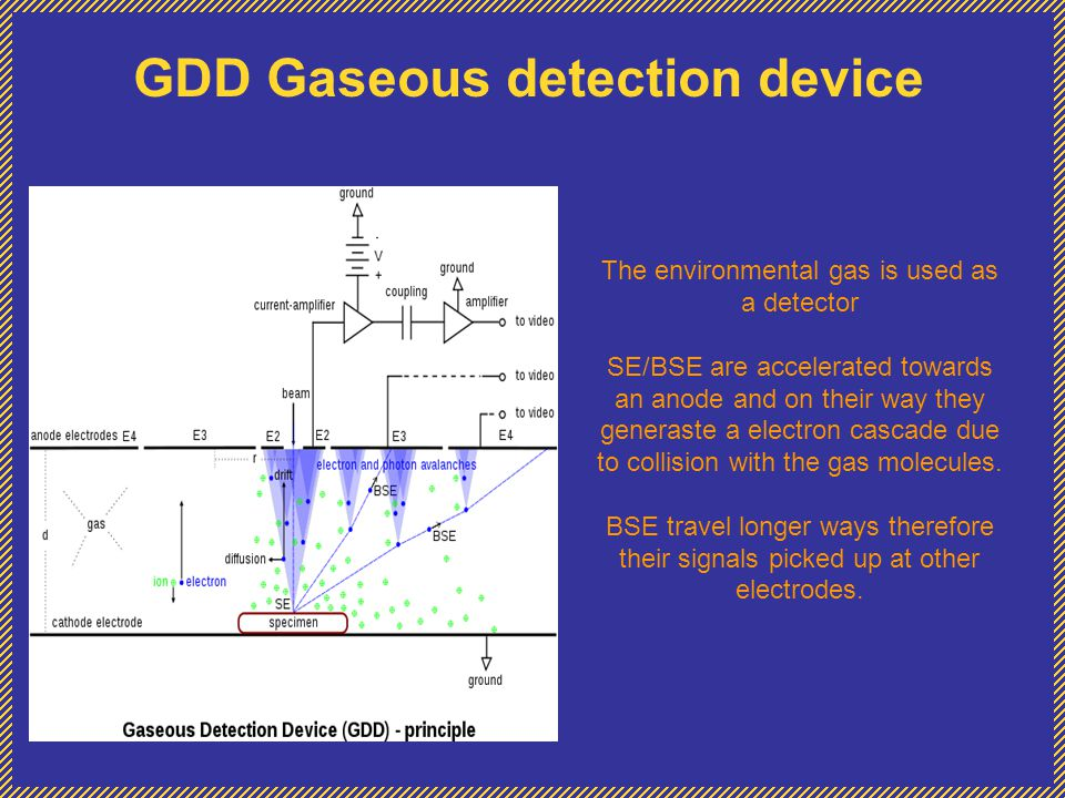 GDD Gaseous detection device The environmental gas is used as a detector SE/BSE are accelerated towards an anode and on their way they generaste a ele