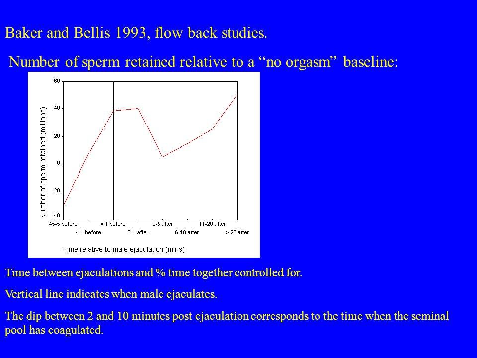 Baker and Bellis 1993, flow back studies.
