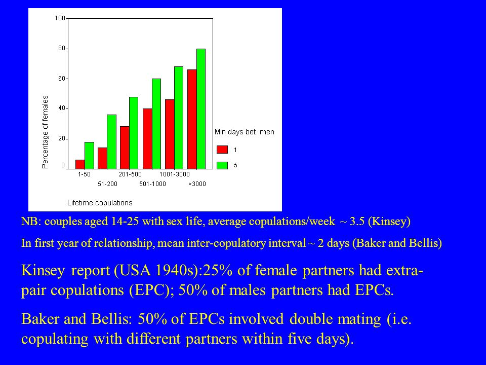 NB: couples aged 14-25 with sex life, average copulations/week ~ 3.5 (Kinsey) In first year of relationship, mean inter-copulatory interval ~ 2 days (Baker and Bellis) Kinsey report (USA 1940s):25% of female partners had extra- pair copulations (EPC); 50% of males partners had EPCs.