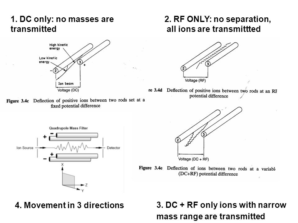 2. RF ONLY: no separation, all ions are transmittted 3.