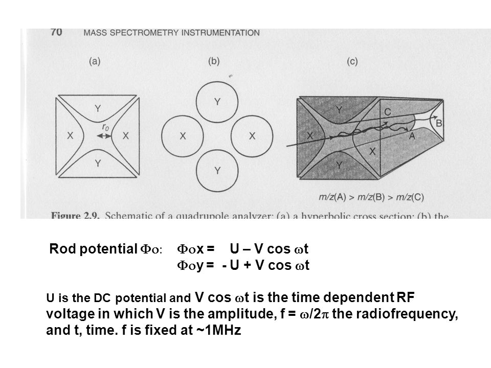 Rod potential   x = U – V cos  t  y = - U + V cos  t U is the DC potential and V cos  t is the time dependent RF voltage in which V is the amplitude, f =  /2  the radiofrequency, and t, time.