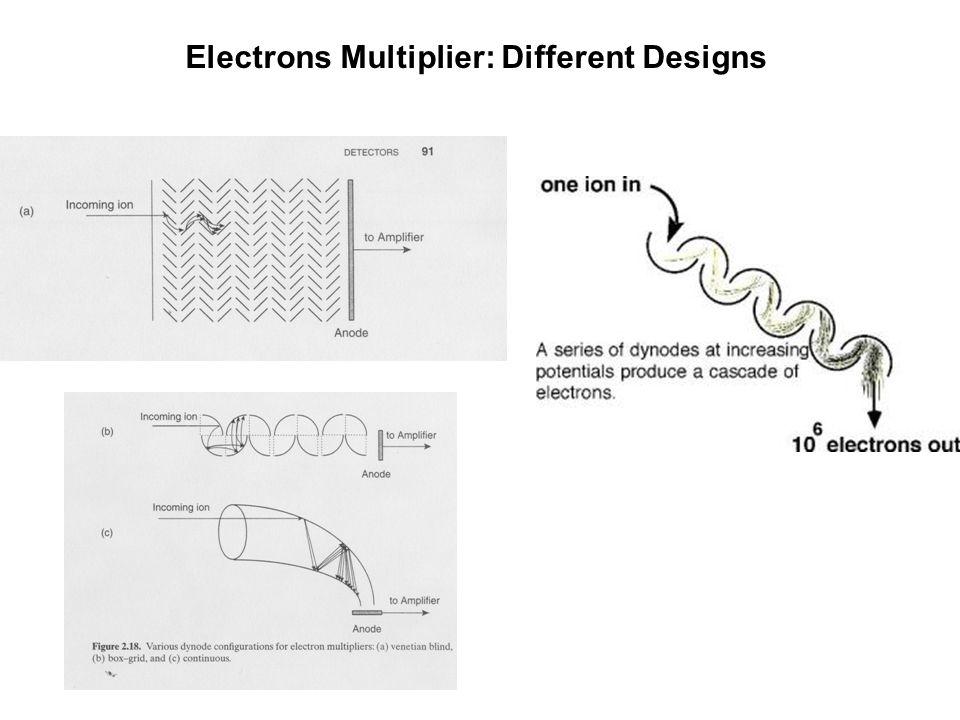 Microchannel plates Parallel arrays of channel electron multiplier