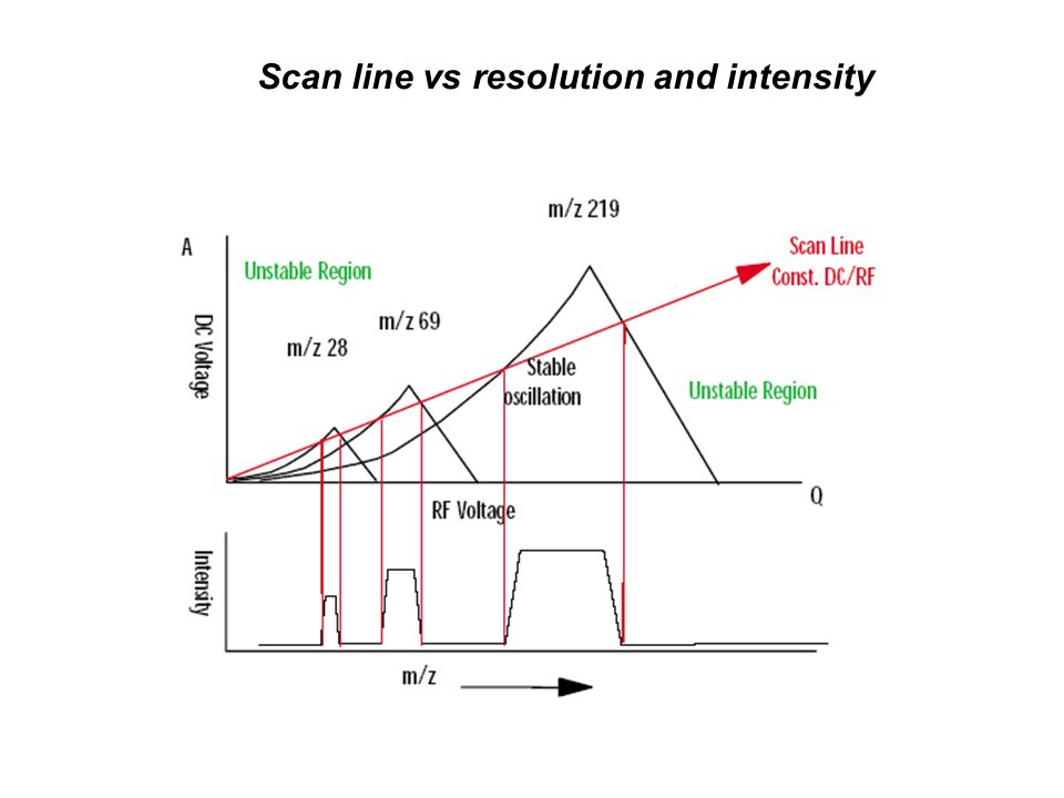Scan line vs resolution and intensity