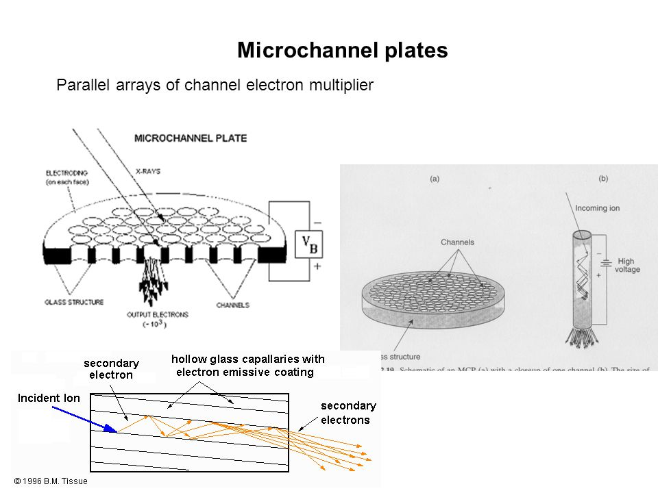 Microchannel plates Parallel arrays of channel electron multiplier