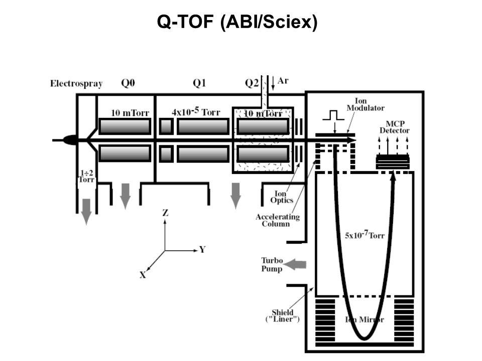Q-TOF (ABI/Sciex)