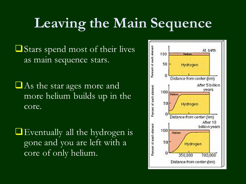 Leaving the Main Sequence  Stars spend most of their lives as main sequence stars.