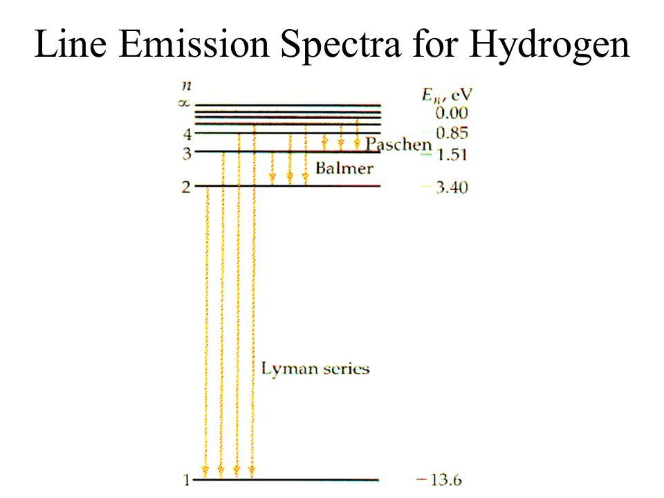 Line Emission Spectra for Hydrogen