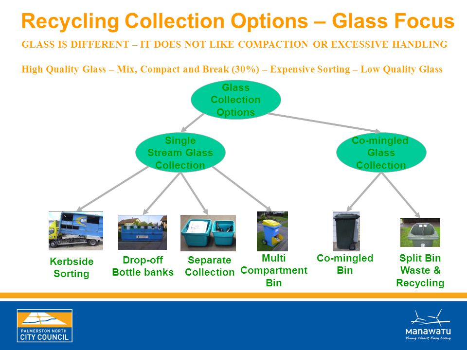 Glass Collection Options Single Stream Glass Collection Co-mingled Glass Collection Kerbside Sorting Drop-off Bottle banks Multi Compartment Bin Co-mi
