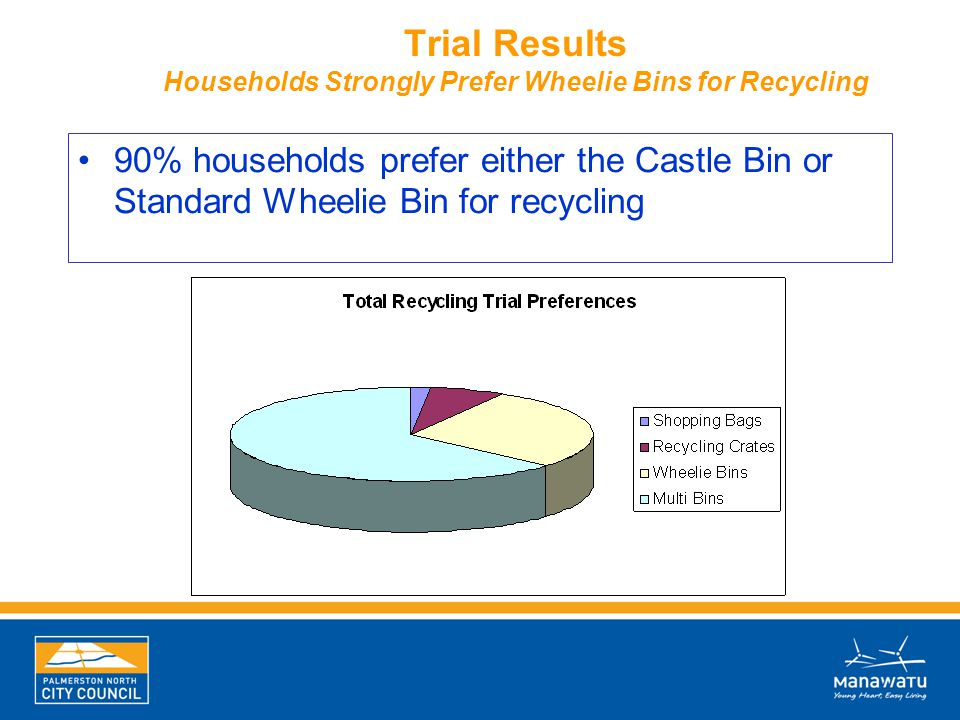 Trial Results Households Strongly Prefer Wheelie Bins for Recycling 90% households prefer either the Castle Bin or Standard Wheelie Bin for recycling