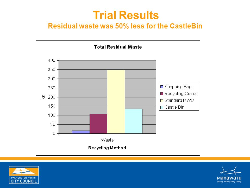 Trial Results Residual waste was 50% less for the CastleBin