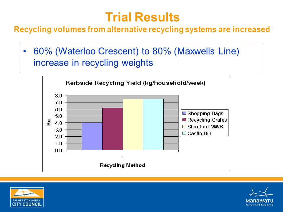 60% (Waterloo Crescent) to 80% (Maxwells Line) increase in recycling weights Trial Results Recycling volumes from alternative recycling systems are in