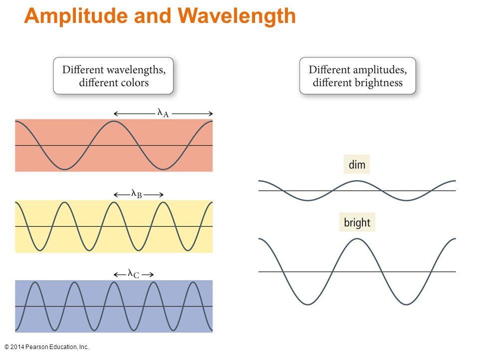 Amplitude and Wavelength © 2014 Pearson Education, Inc.