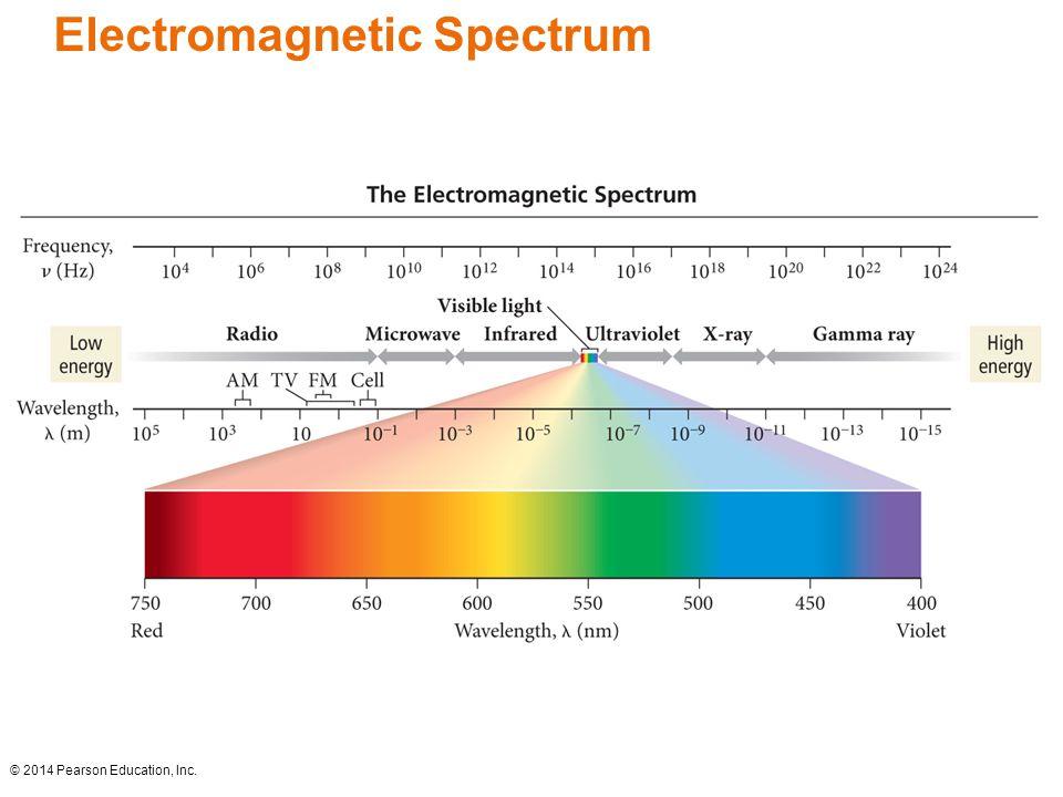 Electromagnetic Spectrum © 2014 Pearson Education, Inc.