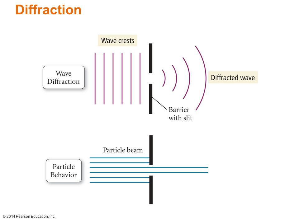 Diffraction © 2014 Pearson Education, Inc.