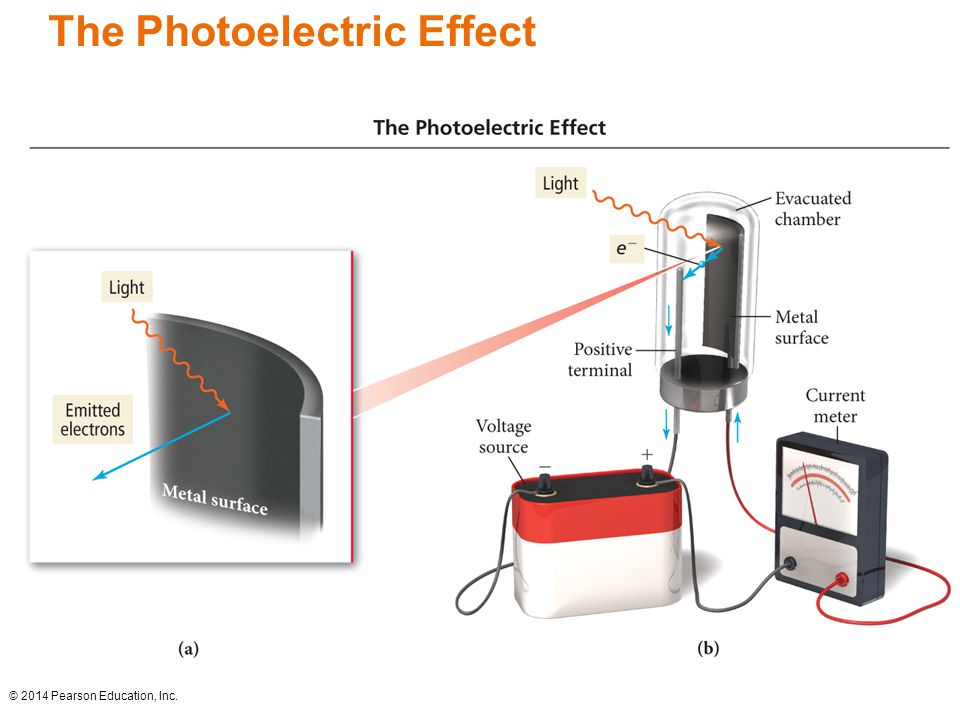 The Photoelectric Effect © 2014 Pearson Education, Inc.